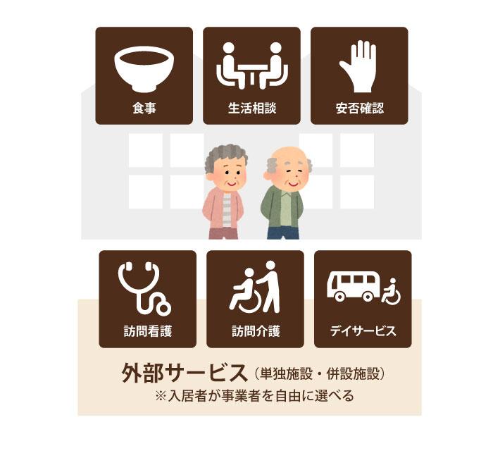 サービス選択型イメージ